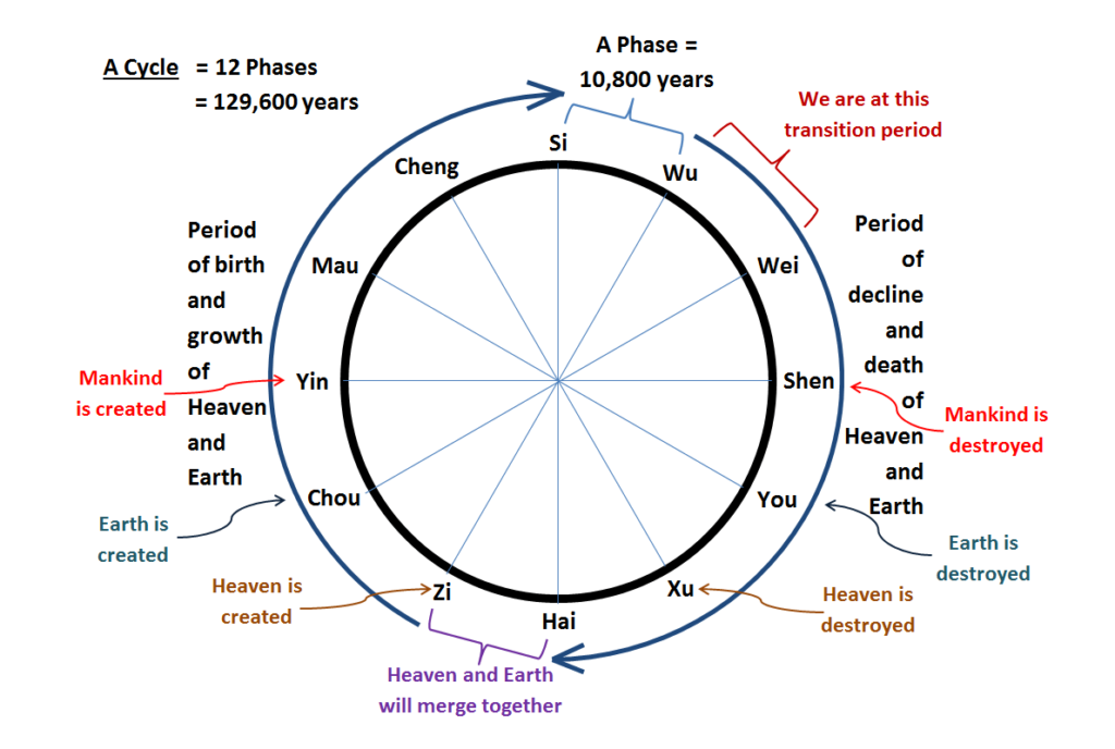 The Twelve Phases in a Cycle