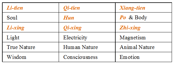 Summary of Li_Qi_Xiang in human